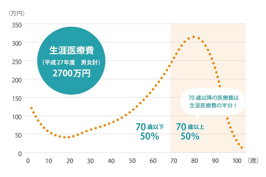 平成27年度生涯医療費の推移